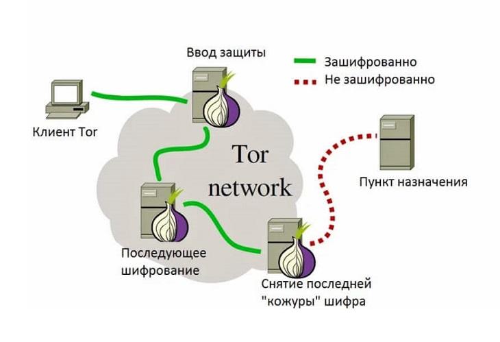 Как работает браузер Тор