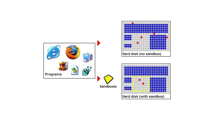 Запуск браузеров через Sandboxie