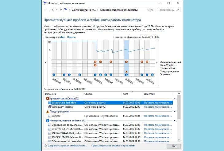 Мониторинг графиков стабильности системы